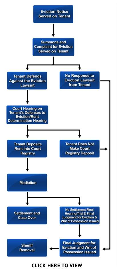 Eviction Flowchart